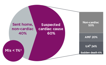 Infographic pie chart showing 10.4M patients present with chest pain to the ED annually, 60% with suspected cardiac cause*